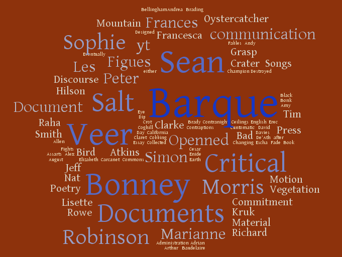 wordcloud from wordit.com taken from all indidual lists